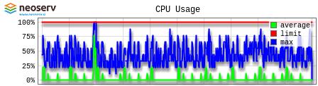 Gostovanje NEOSERV - cPanel - CPU Usage