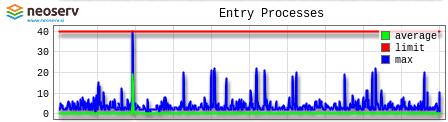 Gostovanje NEOSERV - cPanel - Entry Proceses