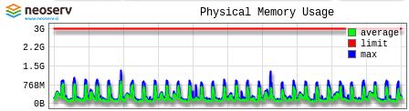Gostovanje NEOSERV - cPanel - Physical Memory Usage
